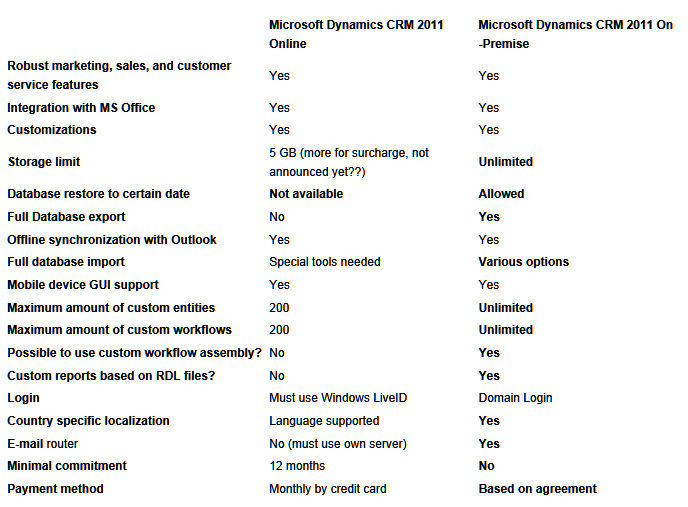 Dynamics CRM in Dubai- on premise? on cloud? SaaS? How to